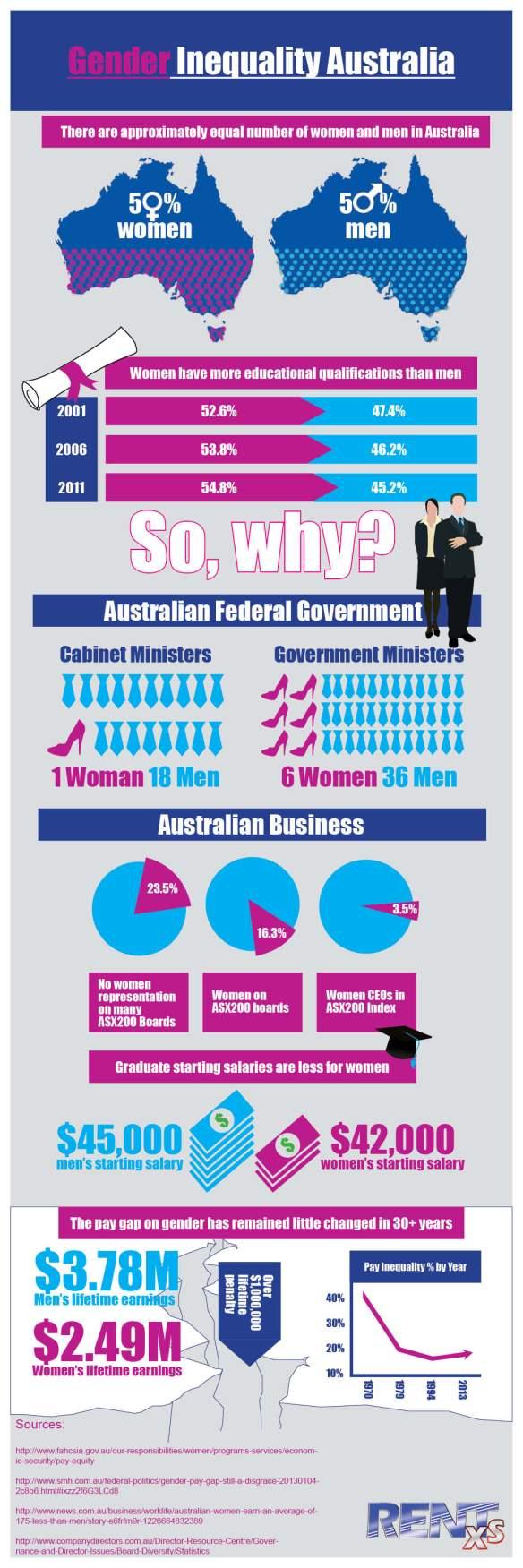 Gender Inequality Australia 2013